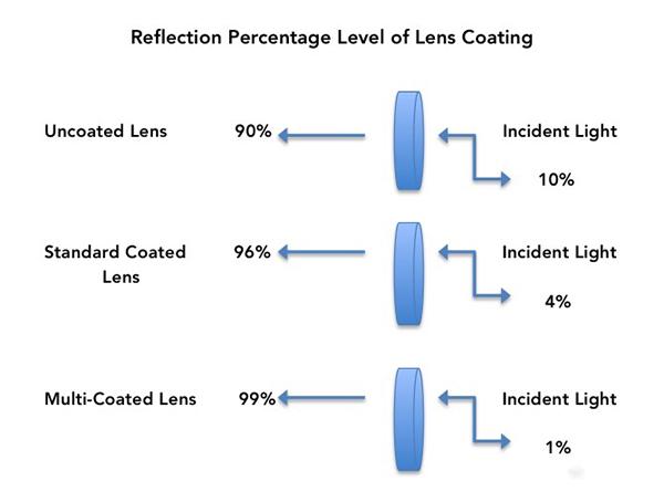 reflection-percentage