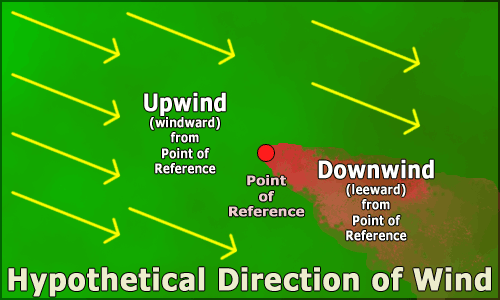 Upwind_downwind_example
